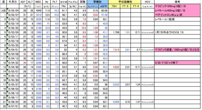 20〜22週目テラ3剤血液検査値