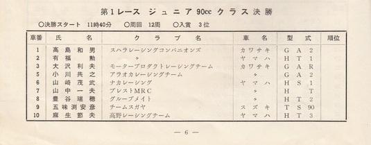 '73年MCFAJ第3戦 筑波サーキット ジュニア90cc