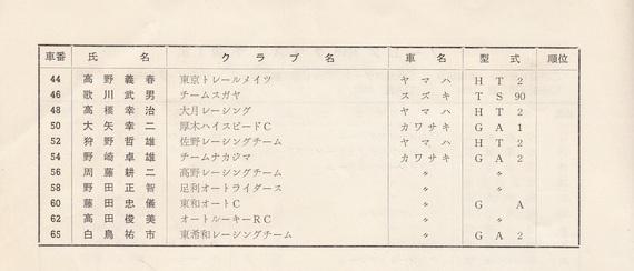 '73年MCFAJ第3戦 筑波サーキット ノービス90cc (2)
