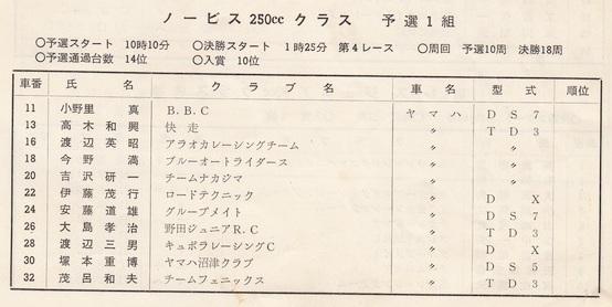 '73年MCFAJ第3戦 ノービス250cc予選1組