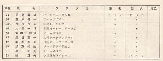 '73年MCFAJ第3戦 ノービス250cc予選1組1