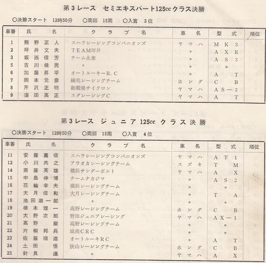 '73年MCFAJ第3戦 筑波サーキット EJ・J 125cc 決勝