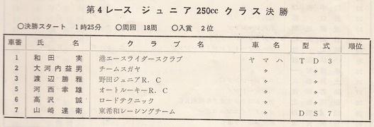 '73年MCFAJ第3戦 ジュニア250cc
