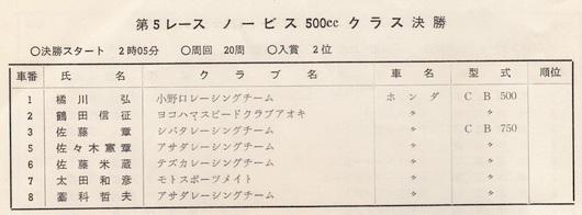 '73年MCFAJ第3戦 ノービス500cc