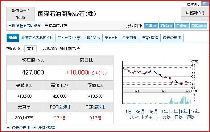 国際帝国石油本日の株価