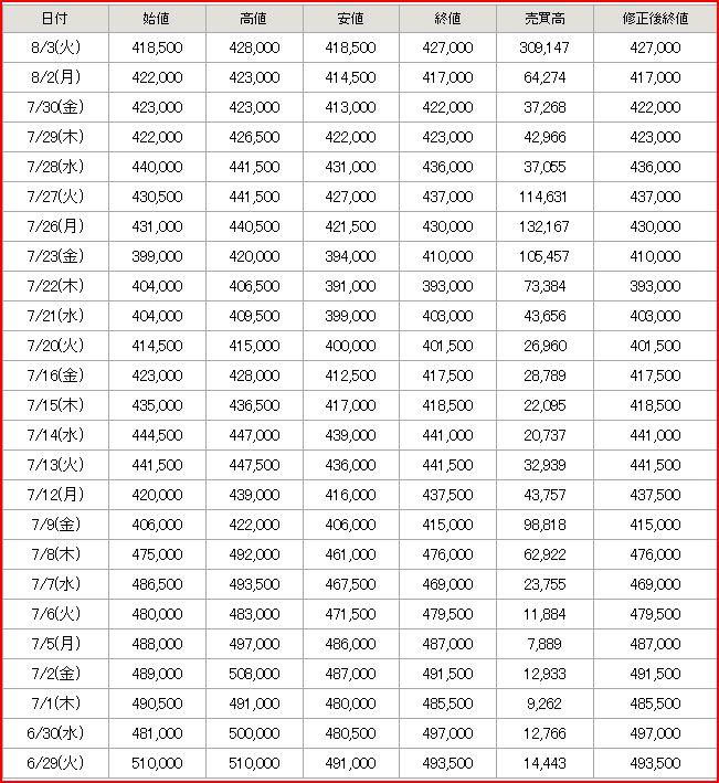 最近の株価と売買高