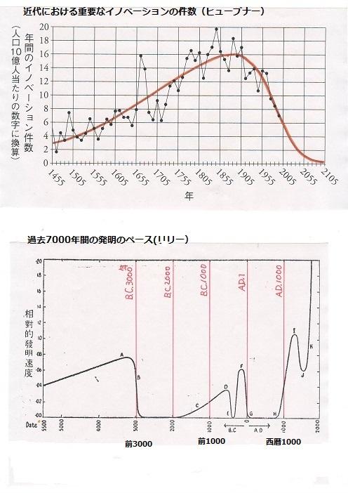 技術革新の速度のグラフ