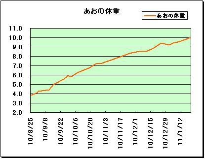 あおの成長曲線