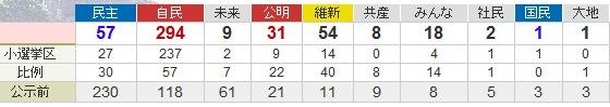 2012年第46回衆議院議員総選挙