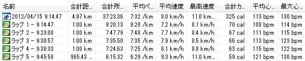 2012y04m15d_よこはま月例-5km