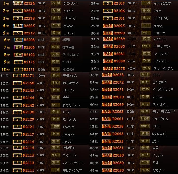 (半荘)雀龍門ランキング0422