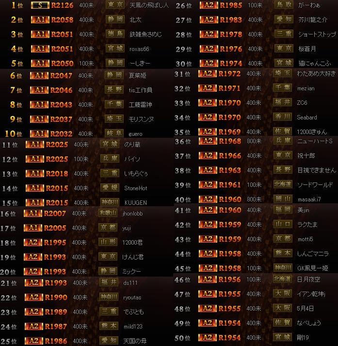 (東風)雀龍門ランキング0422