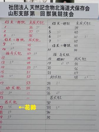 2012.4.22 獣猟競技点数表