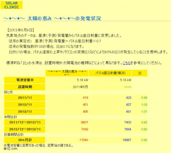 20131212_SolarClinic発電比