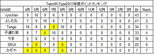 20110827rank.jpg