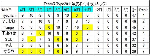20111126point.jpg