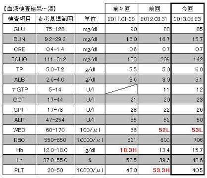 2013.03.23血液検査結果【凛】