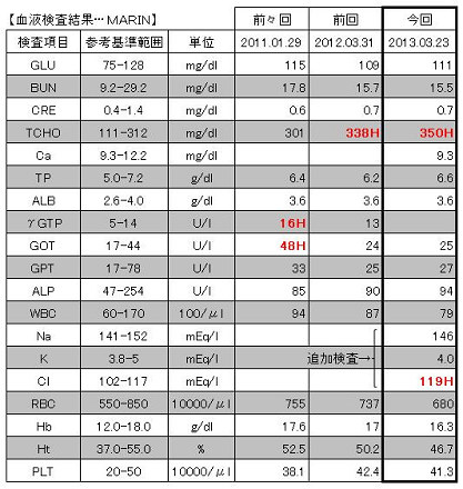 2013.03.23血液検査結果【MARIN】