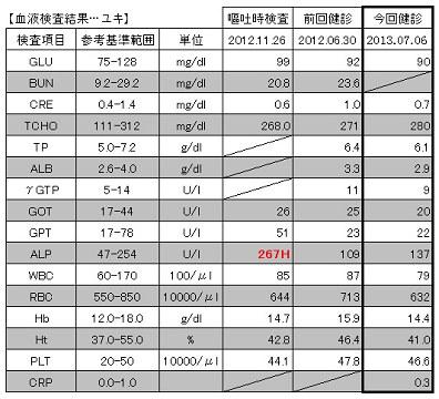 2013.07.06血液検査結果【ユキ】