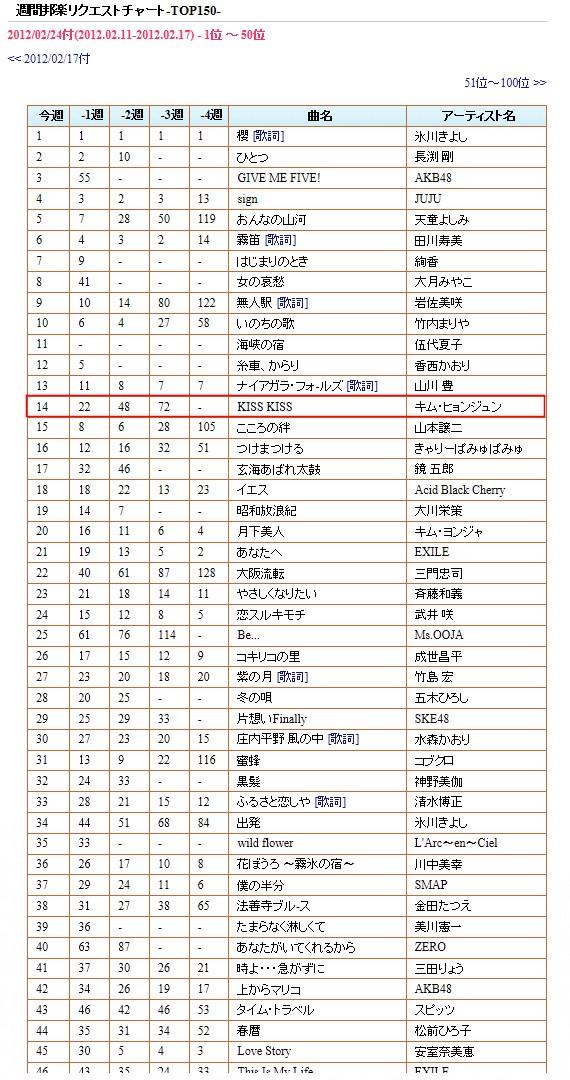 20120224_週刊リクエストチャート