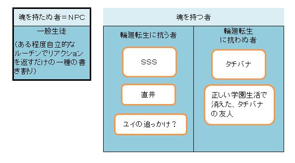 PCとNPC