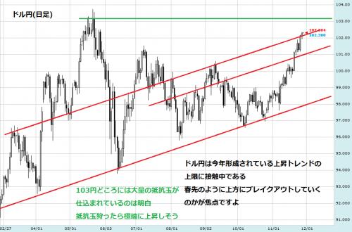 ドル円1129