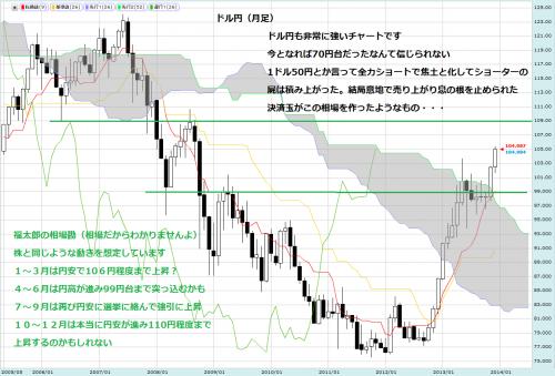 ドル円0101