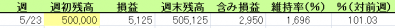 とらのすけ 23.5.23 スタート♪