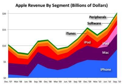 AppleRevenue-2010.jpg