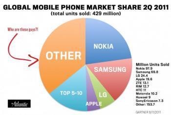 globalphonemarketshare_convert_20110919174357.jpeg