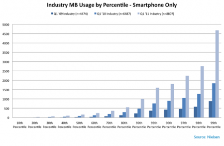 mobile-mb-usage-percentile-450x293.png
