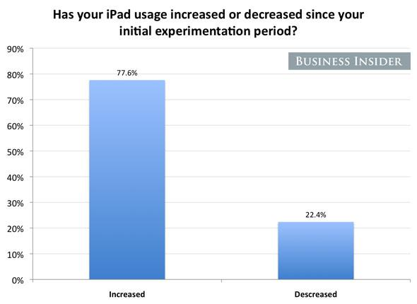 most-say-theyve-used-the-ipad-more-since.jpg