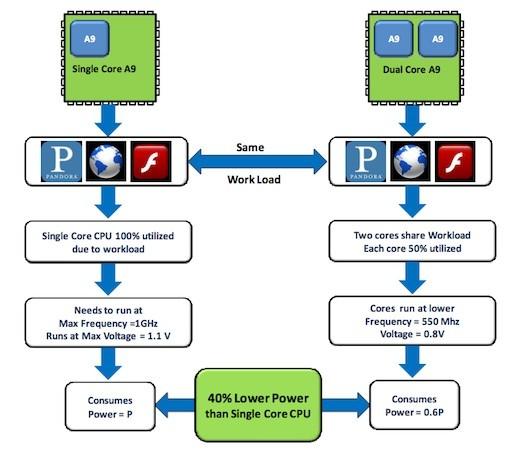 nvidia-cores-12-07-2010-1291748007.jpg