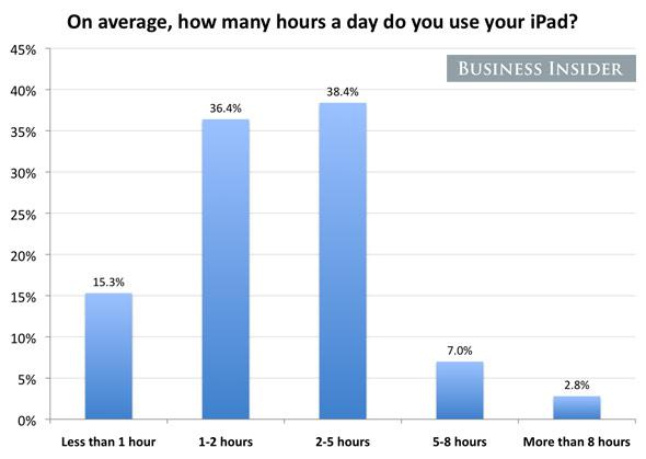two-thirds-of-ipad-owners-use-their-ipads-1-5-hours-a-day.jpg