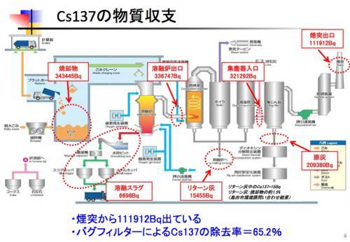 島田市の試験焼却結果を考える6