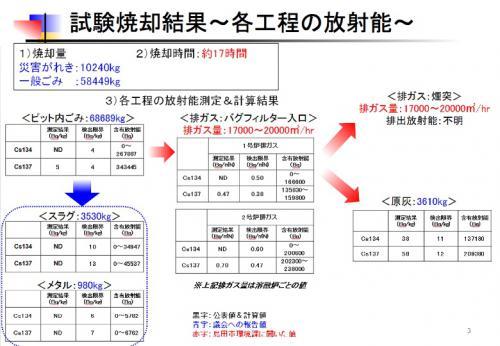 島田市の試験焼却結果を考える3