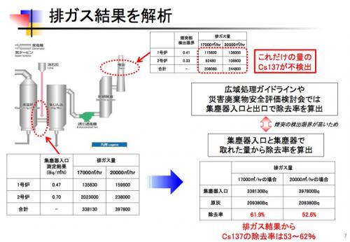 島田市の試験焼却結果を考える7