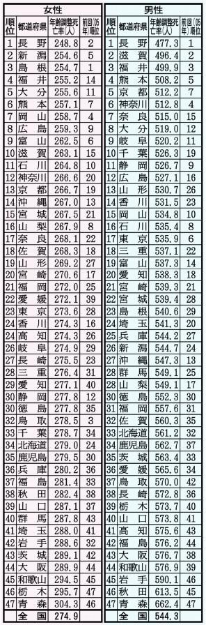 都道府県別死亡率