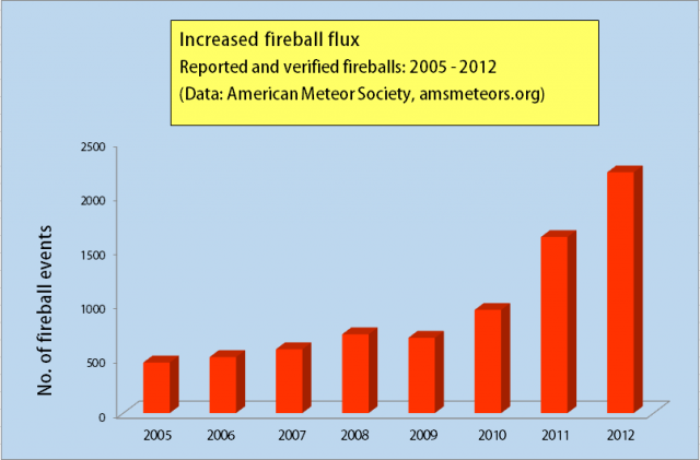 Fireball_flux_increase_SOTT.png