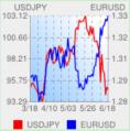ドル円・ユーロドル