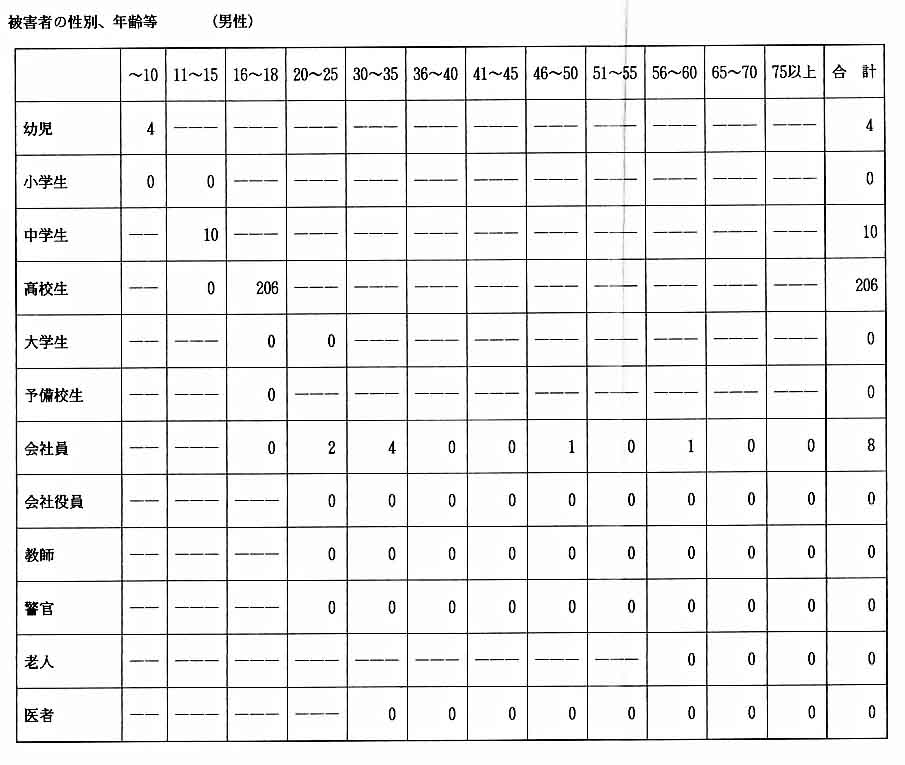 90年被害者男性統計