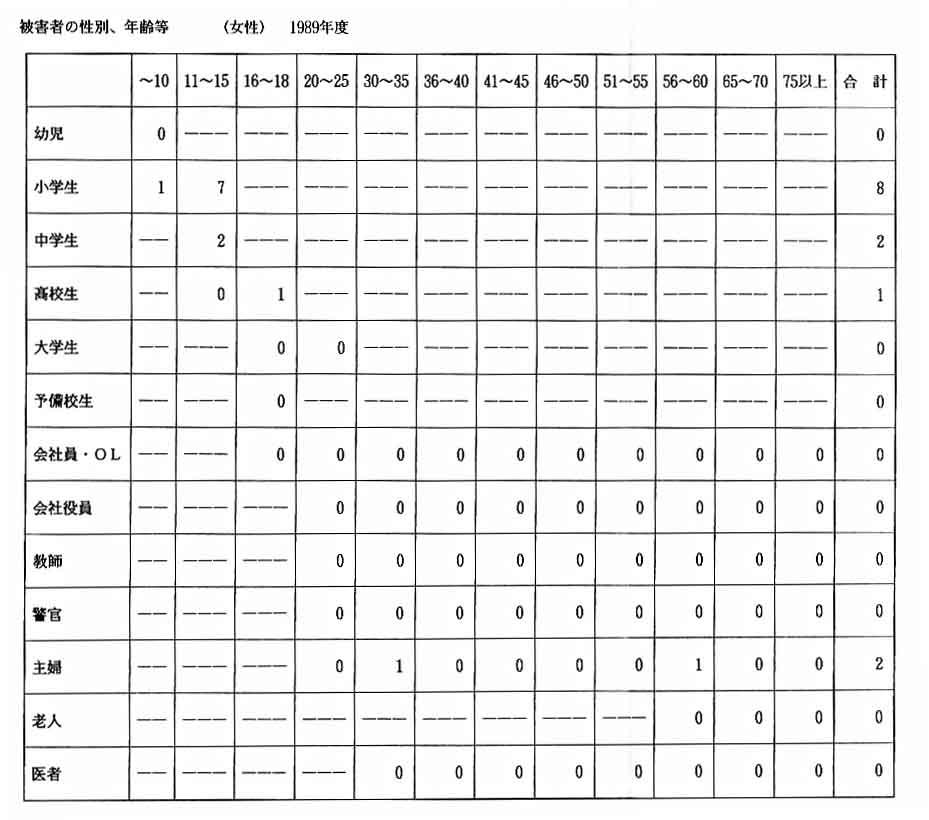 89年被害者女性統計