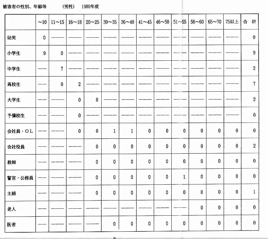 89年被害者男性統計