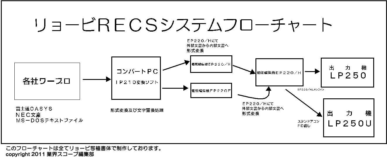RECSシステムフローチャー2
