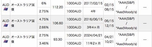現在販売中のオーストラリア債券