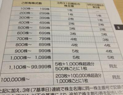 9201 日本航空の株主優待