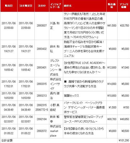 日給10万円達成!! ワンデイアフィリエイトプログラム