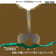 地下核実験跡想像図