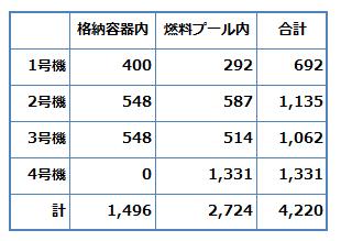 福島第一原発事故で、どれほどの放射・が放出されたのか - XWIN II Weblog