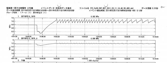 原子炉圧力 2号機